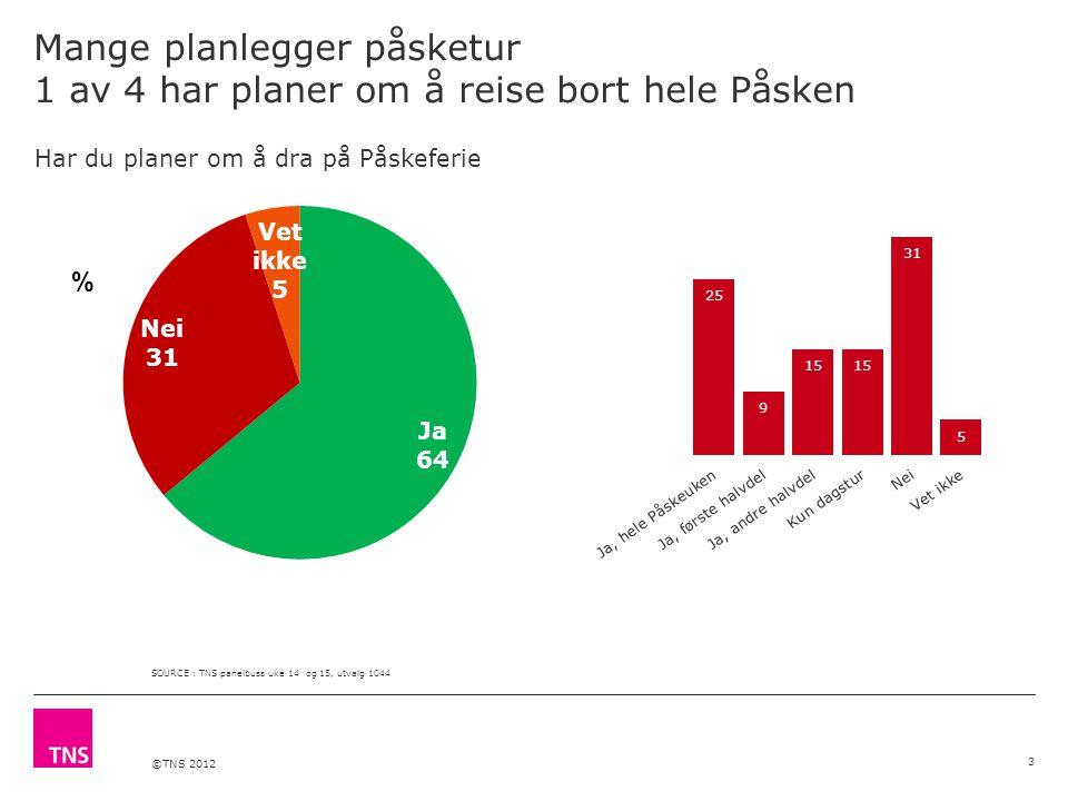 ©TNS 2012 Mange planlegger påsketur 1 av 4 har planer om å reise bort hele Påsken 3 SOURCE : TNS panelbuss uke 14 og 15, utvalg 1044 % Har du planer om å dra på Påskeferie