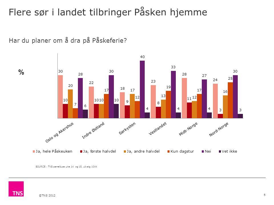 ©TNS 2012 Flere sør i landet tilbringer Påsken hjemme 5 SOURCE : TNS panelbuss uke 14 og 15, utvalg 1044 % Har du planer om å dra på Påskeferie?