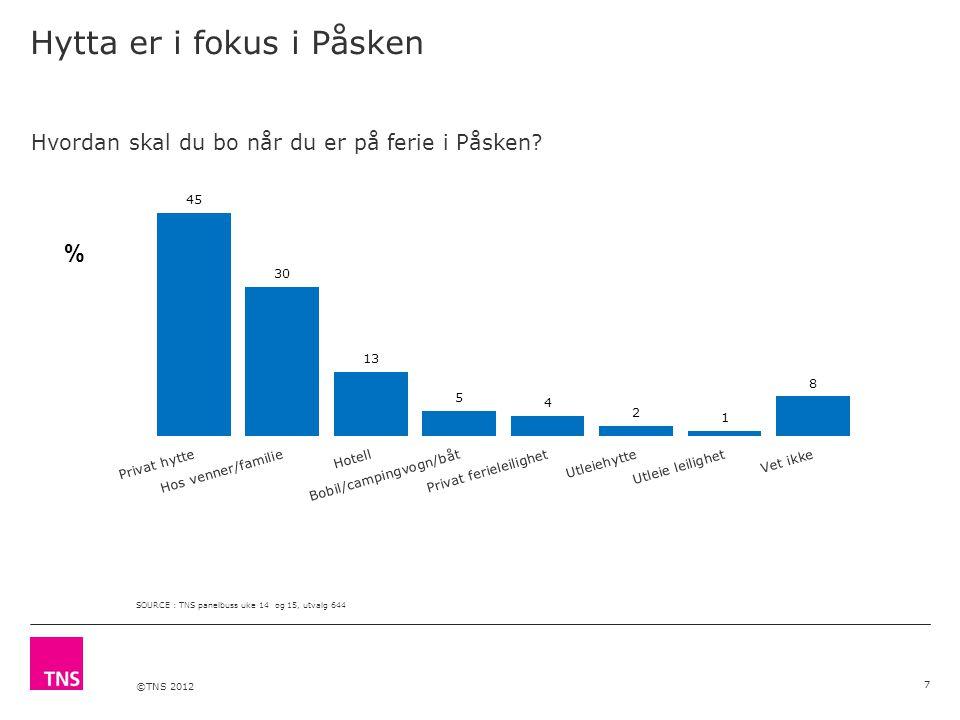 ©TNS 2012 Hytta er i fokus i Påsken 7 Hvordan skal du bo når du er på ferie i Påsken.