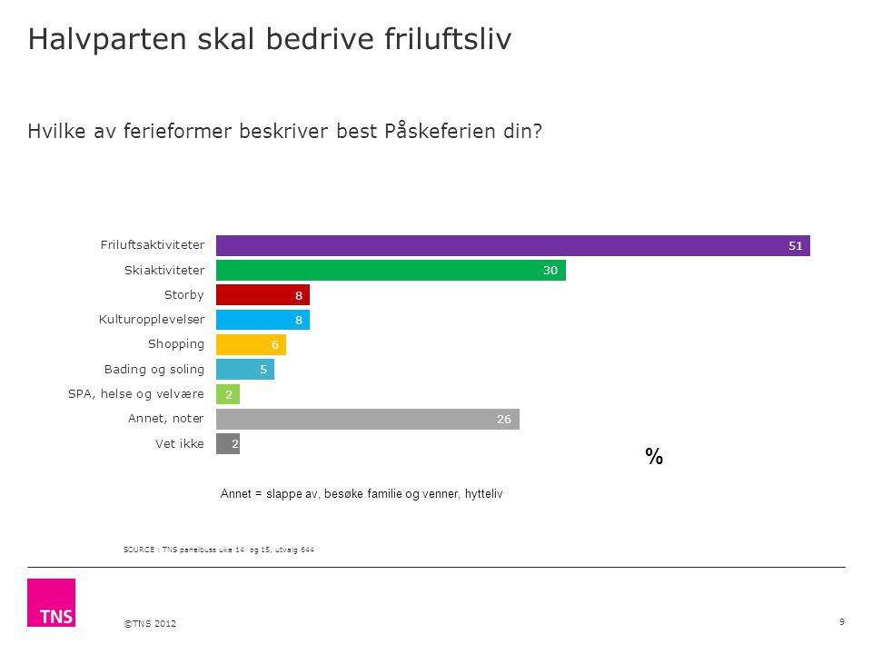 ©TNS 2012 Halvparten skal bedrive friluftsliv 9 Hvilke av ferieformer beskriver best Påskeferien din.