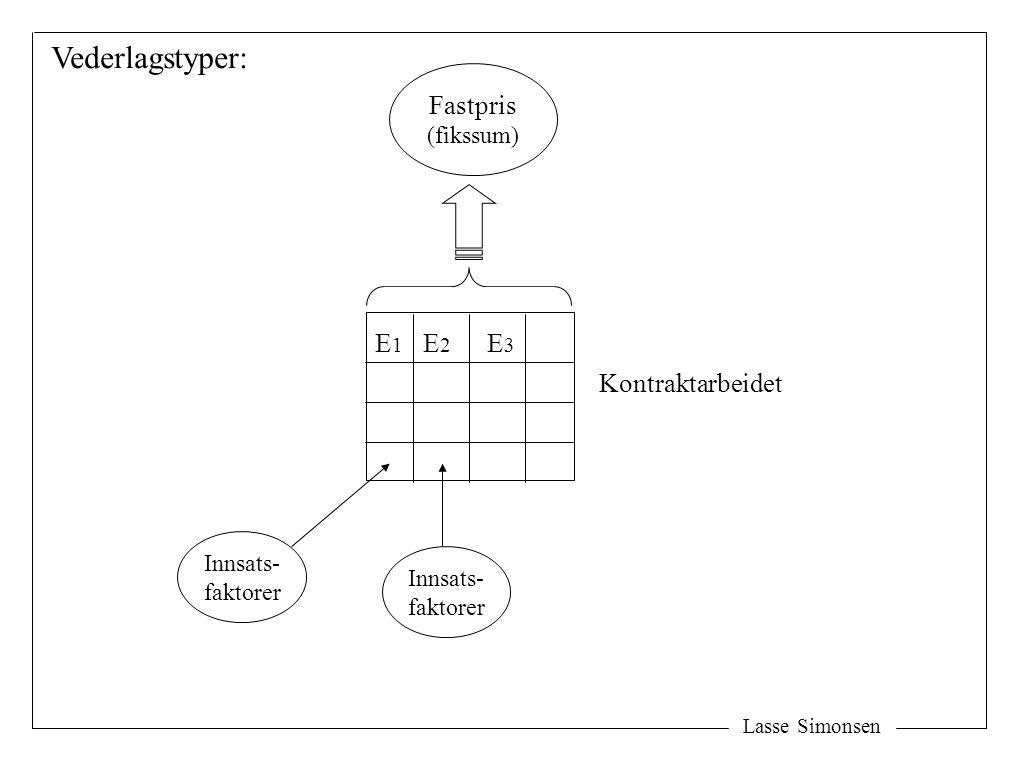 Innsats- faktorer Kontraktarbeidet E1E1 E2E2 E3E3 Fastpris (fikssum) Vederlagstyper: Lasse Simonsen Innsats- faktorer