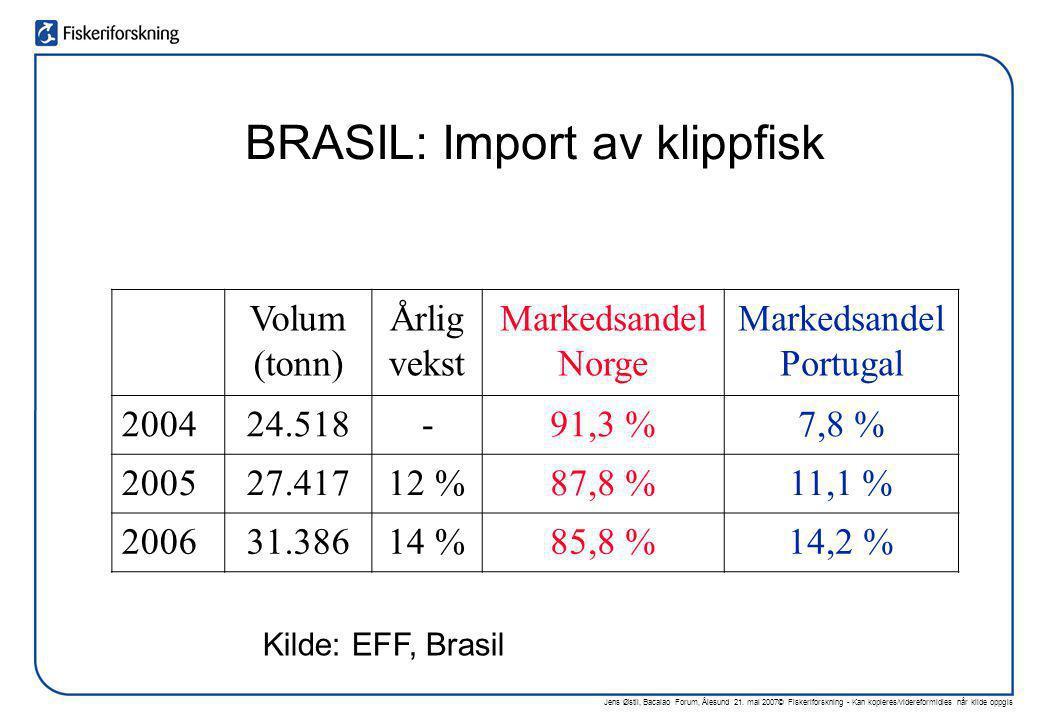 Jens Østli, Bacalao Forum, Ålesund 21. mai 2007© Fiskeriforskning - Kan kopieres/videreformidles når kilde oppgis Volum (tonn) Årlig vekst Markedsande