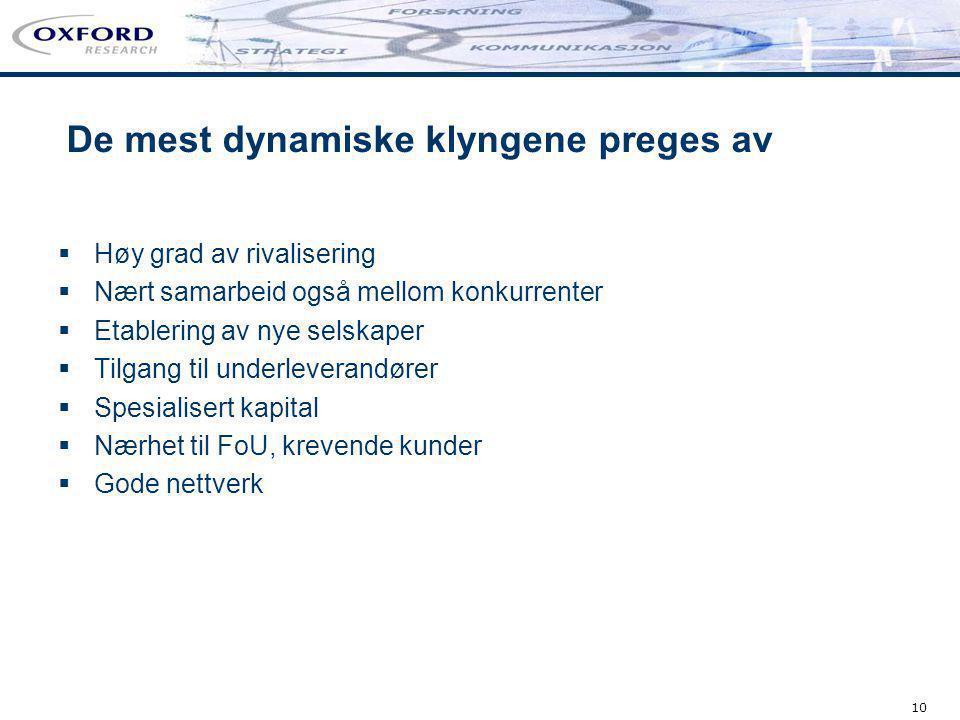 10 De mest dynamiske klyngene preges av  Høy grad av rivalisering  Nært samarbeid også mellom konkurrenter  Etablering av nye selskaper  Tilgang t