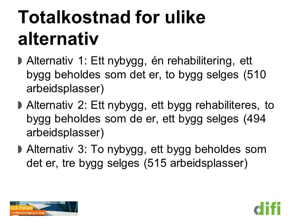 Totalkostnad for ulike alternativ Alternativ 1: Ett nybygg, én rehabilitering, ett bygg beholdes som det er, to bygg selges (510 arbeidsplasser) Alter