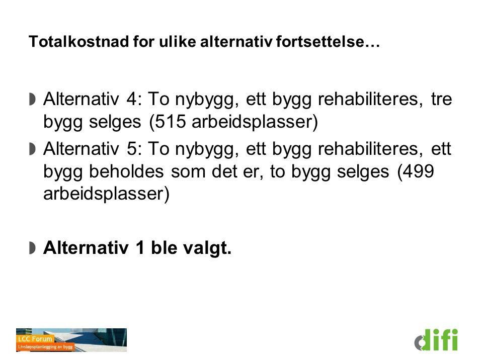 Totalkostnad for ulike alternativ fortsettelse… Alternativ 4: To nybygg, ett bygg rehabiliteres, tre bygg selges (515 arbeidsplasser) Alternativ 5: To