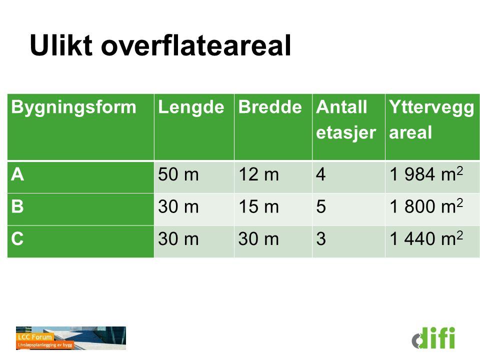 Ulikt overflateareal BygningsformLengdeBredde Antall etasjer Yttervegg areal A50 m12 m4 1 984 m 2 B30 m15 m5 1 800 m 2 C30 m 31 440 m 2