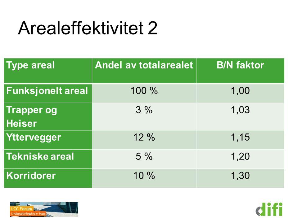 Arealeffektivitet 2 Type arealAndel av totalarealetB/N faktor Funksjonelt areal100 %1,00 Trapper og Heiser 3 %1,03 Yttervegger12 %1,15 Tekniske areal5