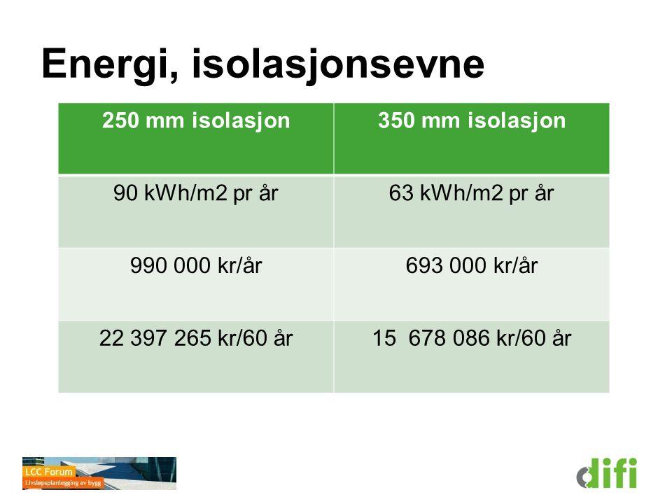 Energi, isolasjonsevne 250 mm isolasjon350 mm isolasjon 90 kWh/m2 pr år63 kWh/m2 pr år 990 000 kr/år693 000 kr/år 22 397 265 kr/60 år15 678 086 kr/60