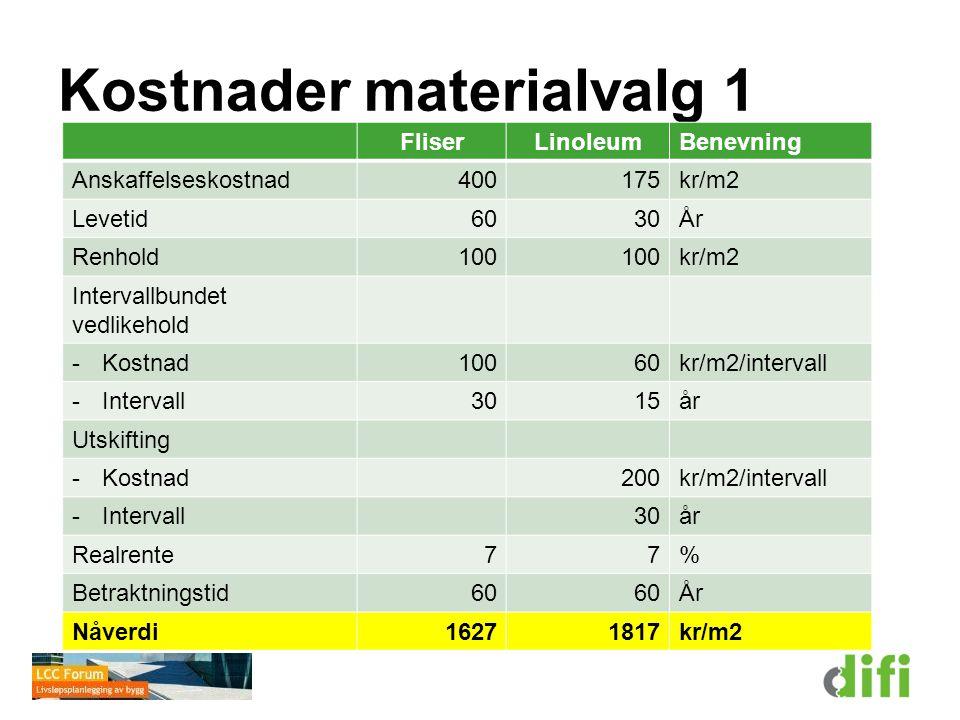 Kostnader materialvalg 1 FliserLinoleumBenevning Anskaffelseskostnad400175kr/m2 Levetid6030År Renhold100 kr/m2 Intervallbundet vedlikehold -Kostnad100