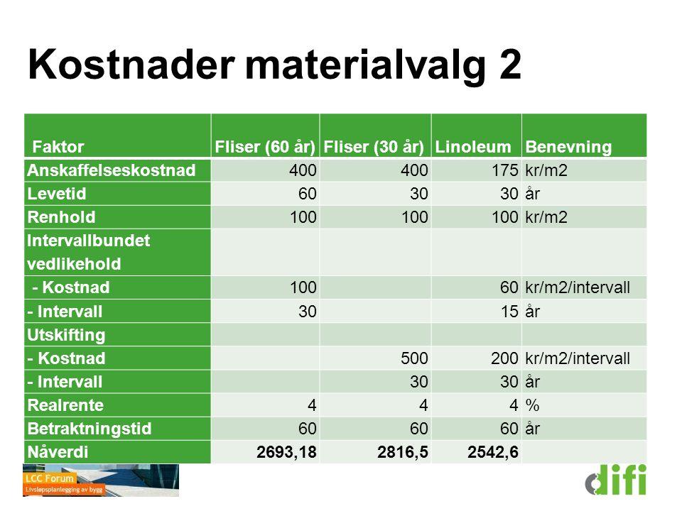 Kostnader materialvalg 2 FaktorFliser (60 år)Fliser (30 år)LinoleumBenevning Anskaffelseskostnad400 175kr/m2 Levetid6030 år Renhold100 kr/m2 Intervall