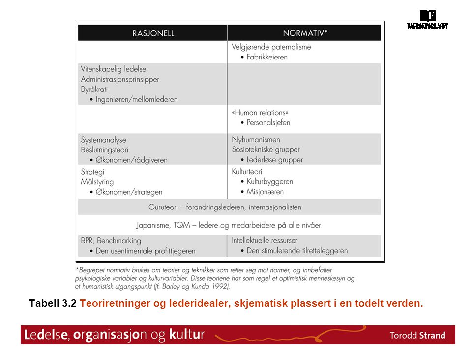 Tabell 3.2 Teoriretninger og lederidealer, skjematisk plassert i en todelt verden.