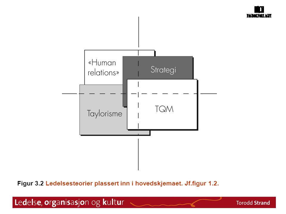 Figur 3.2 Ledelsesteorier plassert inn i hovedskjemaet. Jf.figur 1.2.