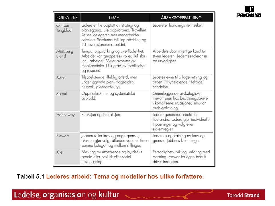 Tabell 5.1 Lederes arbeid: Tema og modeller hos ulike forfattere.