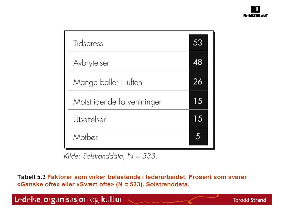 Tabell 5.3 Faktorer som virker belastende i lederarbeidet. Prosent som svarer «Ganske ofte» eller «Svært ofte» (N = 533). Solstranddata.