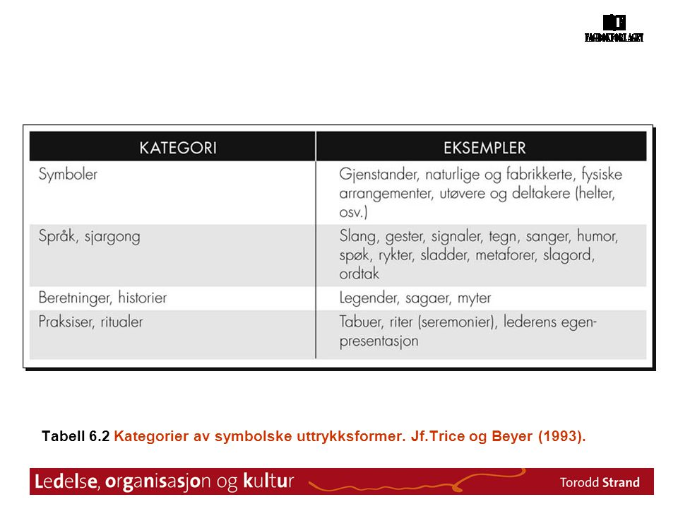 Tabell 6.2 Kategorier av symbolske uttrykksformer. Jf.Trice og Beyer (1993).