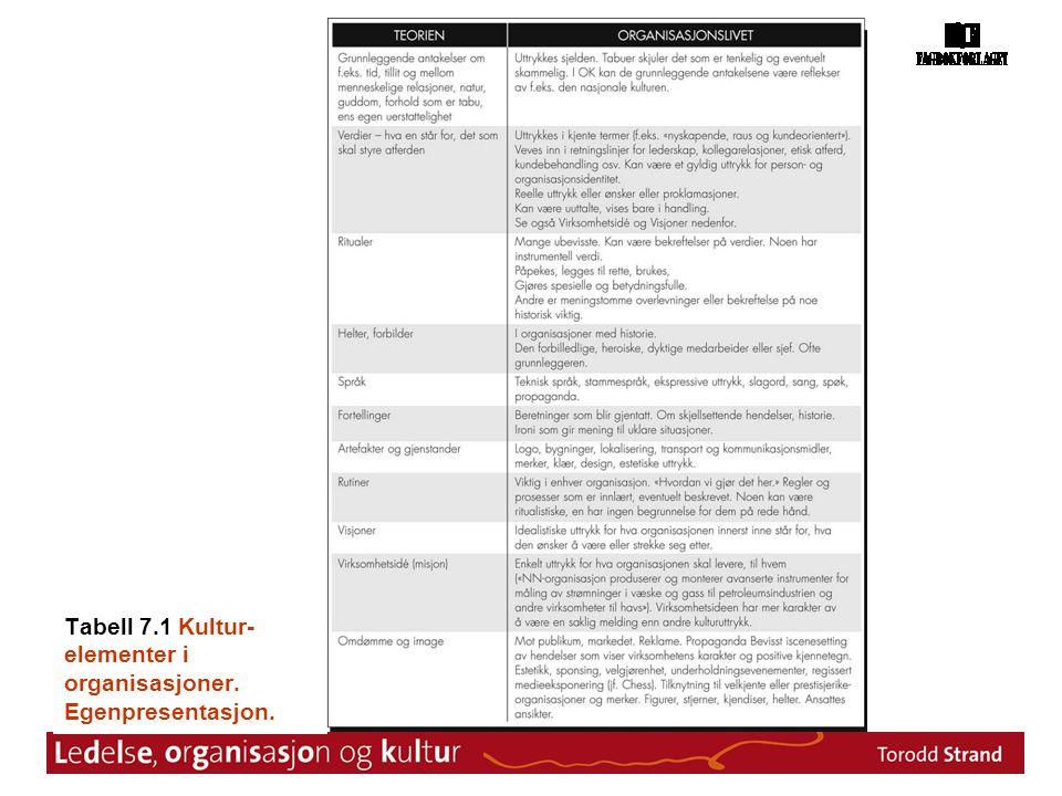 Tabell 7.1 Kultur- elementer i organisasjoner. Egenpresentasjon.