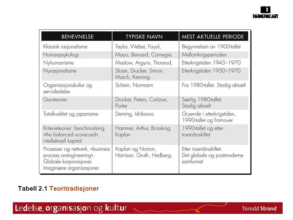 Tabell 2.1 Teoritradisjoner
