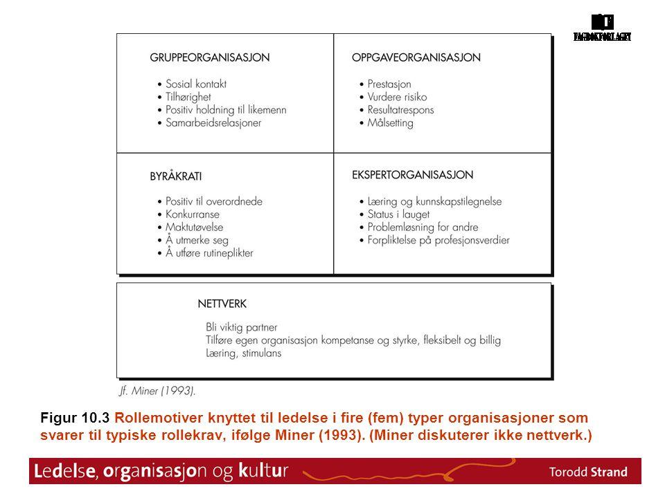 Figur 10.3 Rollemotiver knyttet til ledelse i fire (fem) typer organisasjoner som svarer til typiske rollekrav, ifølge Miner (1993). (Miner diskuterer