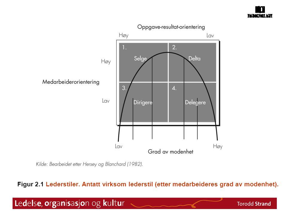 Figur 2.1 Lederstiler. Antatt virksom lederstil (etter medarbeideres grad av modenhet).