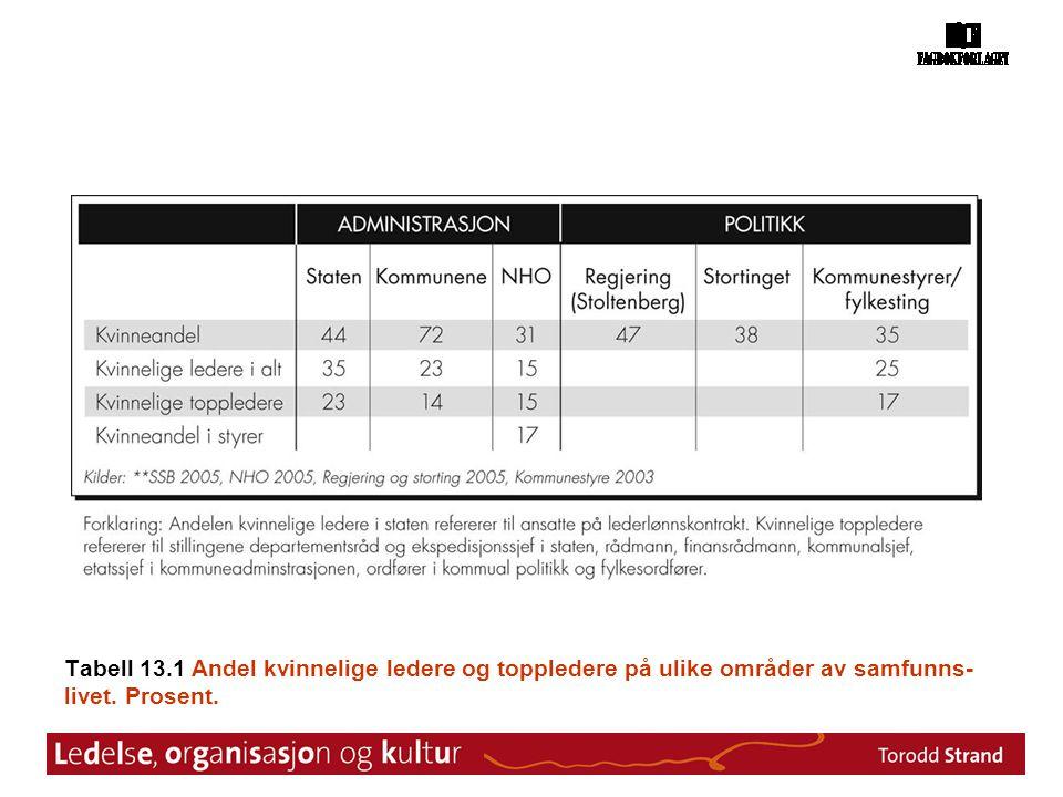 Tabell 13.1 Andel kvinnelige ledere og toppledere på ulike områder av samfunns- livet. Prosent.
