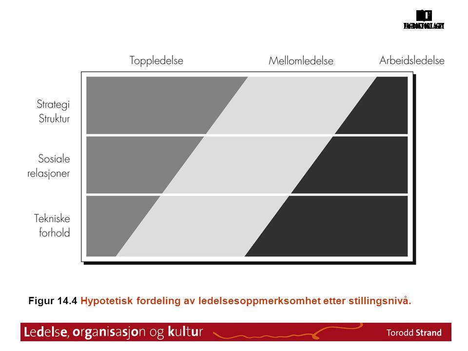 Figur 14.4 Hypotetisk fordeling av ledelsesoppmerksomhet etter stillingsnivå.