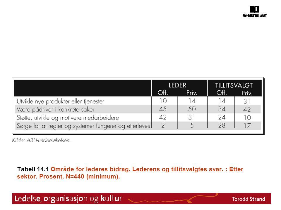 Tabell 14.1 Område for lederes bidrag. Lederens og tillitsvalgtes svar. : Etter sektor. Prosent. N=440 (minimum).