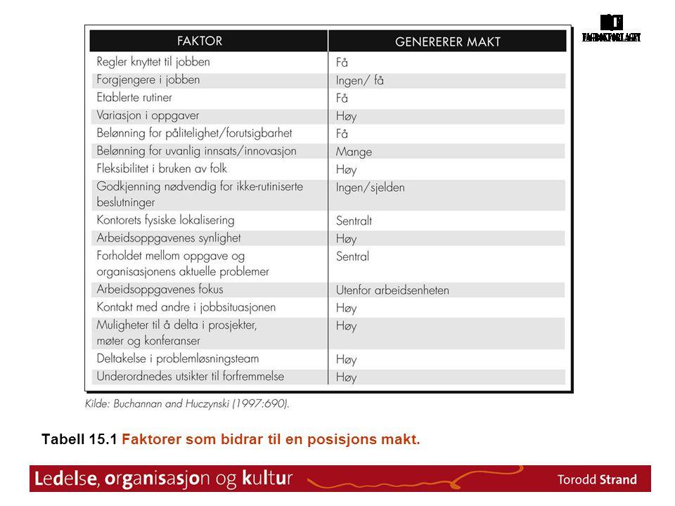 Tabell 15.1 Faktorer som bidrar til en posisjons makt.