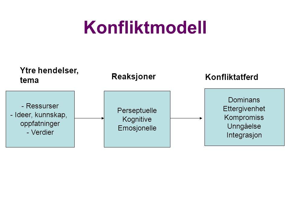 Konfliktmodell - Ressurser - Ideer, kunnskap, oppfatninger - Verdier Dominans Ettergivenhet Kompromiss Unngåelse Integrasjon Perseptuelle Kognitive Emosjonelle Ytre hendelser, tema Reaksjoner Konfliktatferd