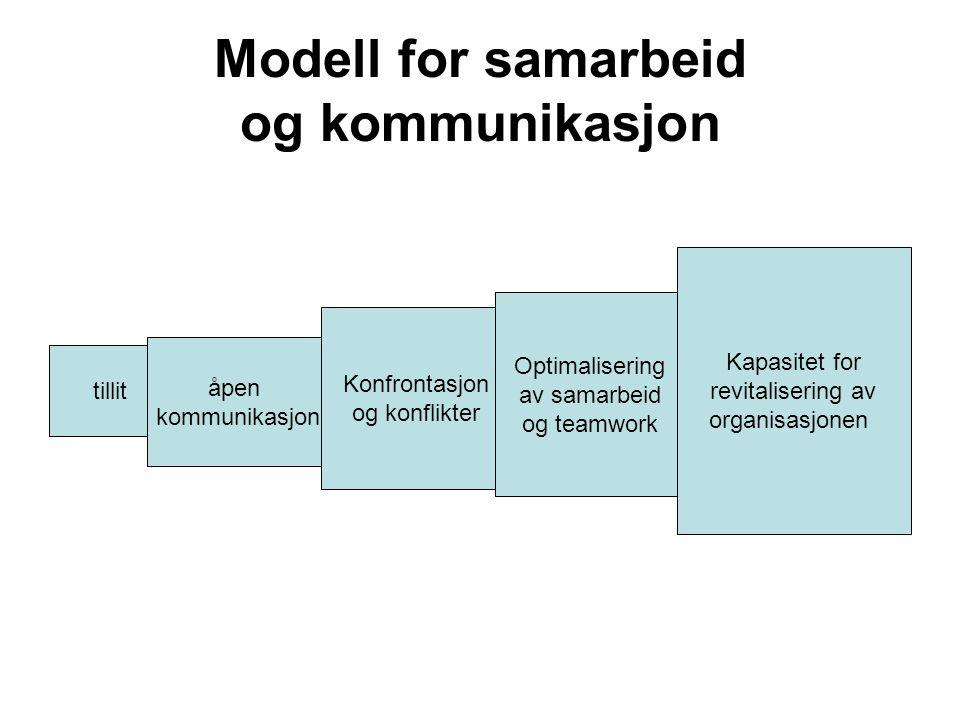 Modell for samarbeid og kommunikasjon tillit åpen kommunikasjon Konfrontasjon og konflikter Optimalisering av samarbeid og teamwork Kapasitet for revitalisering av organisasjonen
