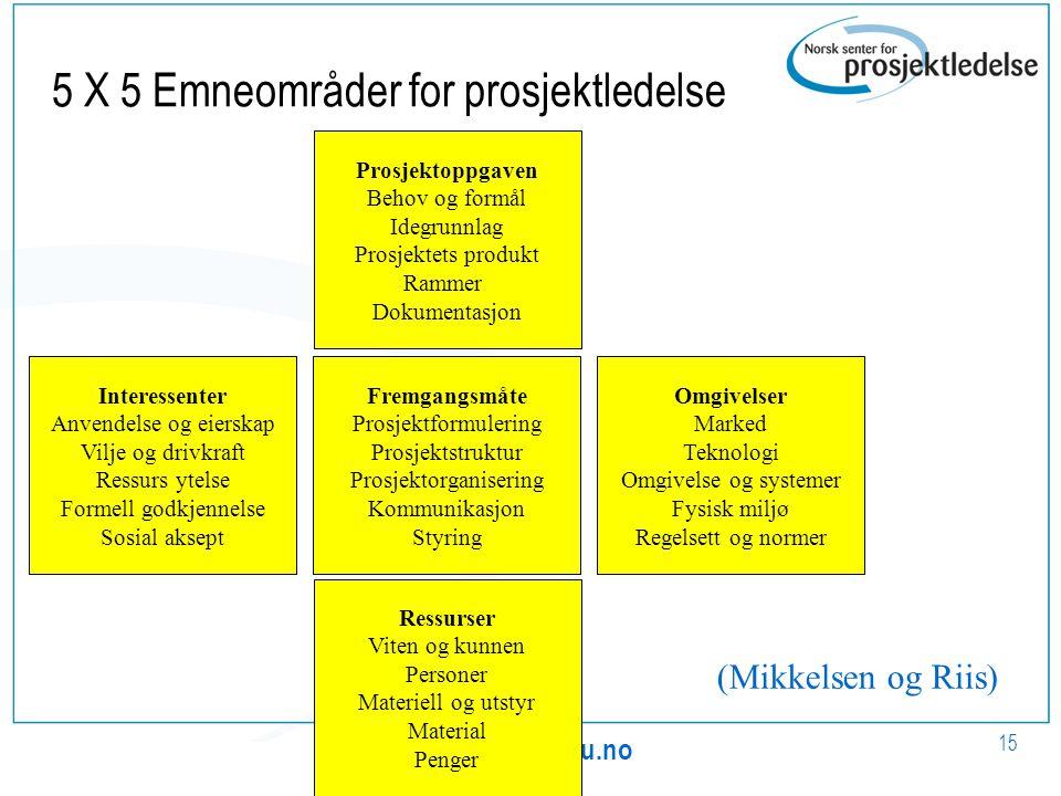 www.nsp.ntnu.no 15 5 X 5 Emneområder for prosjektledelse Prosjektoppgaven Behov og formål Idegrunnlag Prosjektets produkt Rammer Dokumentasjon Fremgan