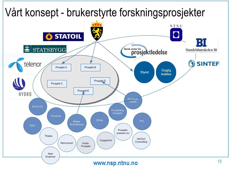 www.nsp.ntnu.no 19 Vårt konsept - brukerstyrte forskningsprosjekter Styret Daglig ledelse