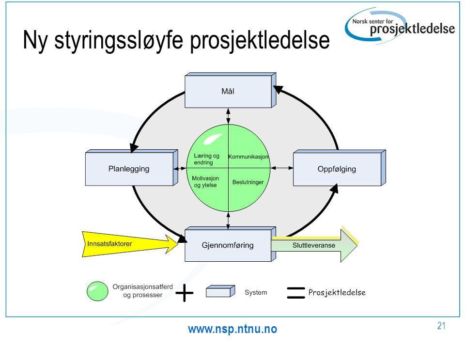 www.nsp.ntnu.no 21 Ny styringssløyfe prosjektledelse