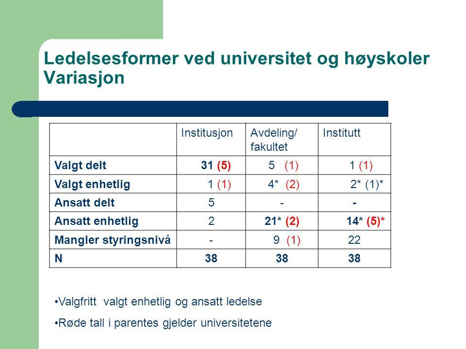 InstitusjonAvdeling/ fakultet Institutt Valgt delt 31 (5) 5 (1) 1 (1) Valgt enhetlig 1 (1) 4* (2) 2* (1)* Ansatt delt5-- Ansatt enhetlig221* (2) 14* (