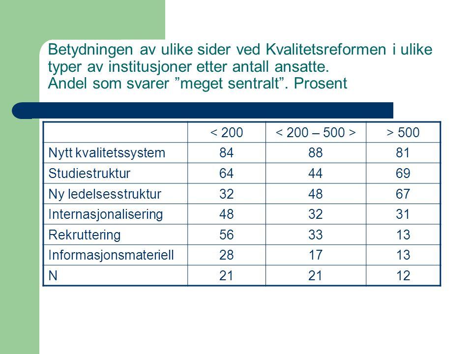 """Betydningen av ulike sider ved Kvalitetsreformen i ulike typer av institusjoner etter antall ansatte. Andel som svarer """"meget sentralt"""". Prosent < 200"""