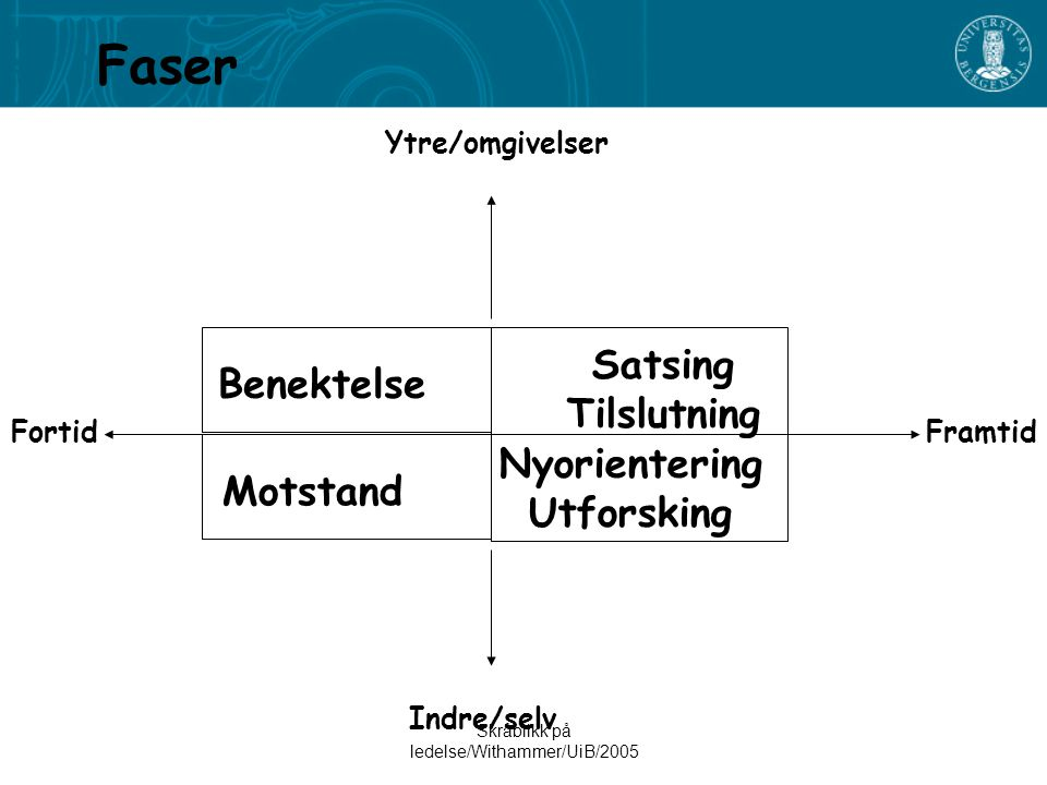 Skråblikk på ledelse/Withammer/UiB/2005 Faser Benektelse Motstand Nyorientering Utforsking Satsing Tilslutning Indre/selv Ytre/omgivelser FramtidFortid