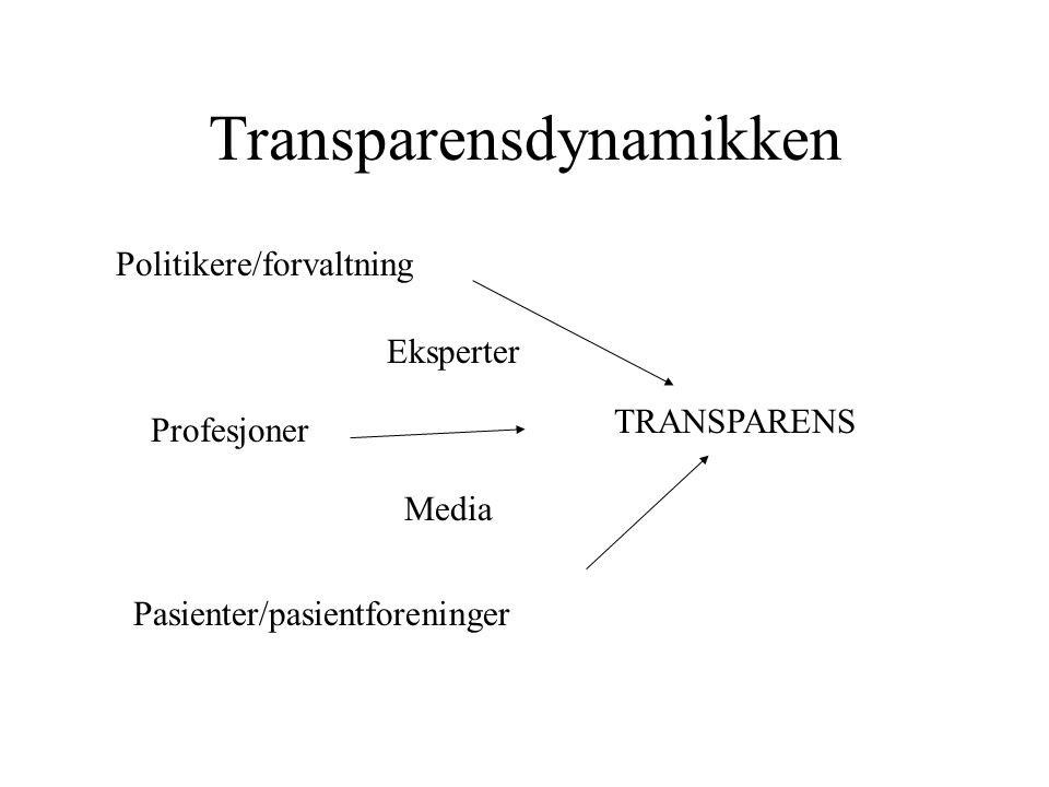 Politikere/forvaltning TRANSPARENS Pasienter/pasientforeninger Profesjoner Transparensdynamikken Media Eksperter