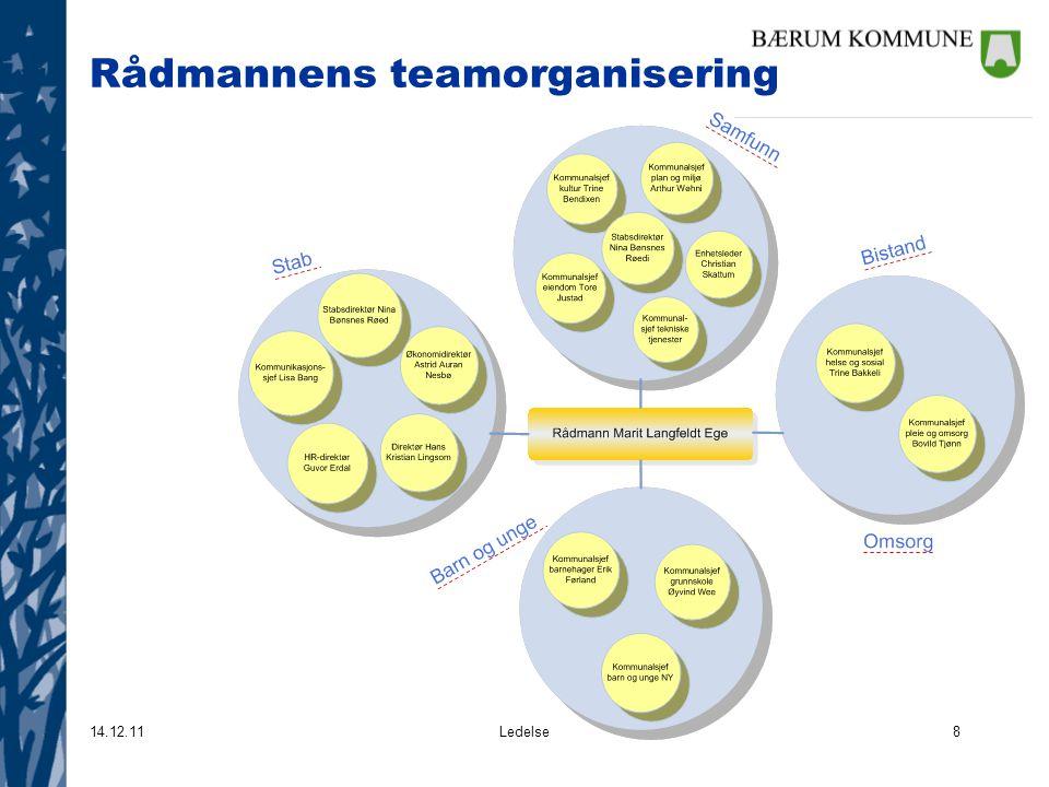 14.12.11Ledelse8 Rådmannens teamorganisering