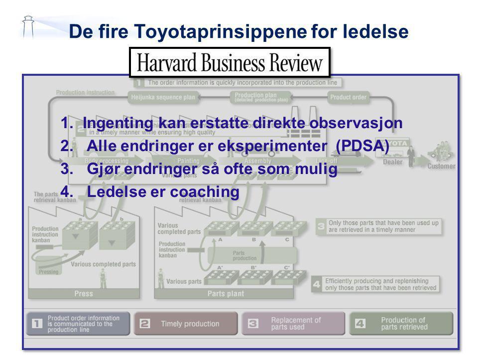 De fire Toyotaprinsippene for ledelse 1.Ingenting kan erstatte direkte observasjon 2.