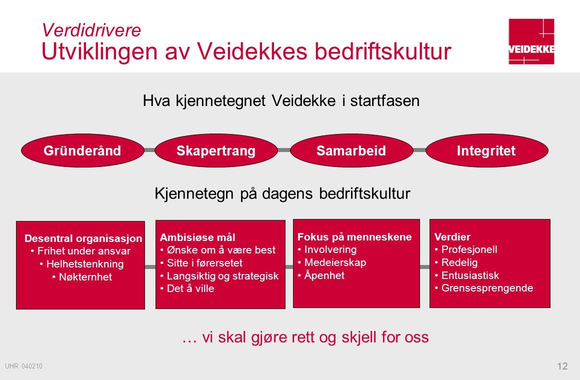 12 Verdidrivere Utviklingen av Veidekkes bedriftskultur Hva kjennetegnet Veidekke i startfasen GründeråndSkapertrangSamarbeidIntegritet Kjennetegn på