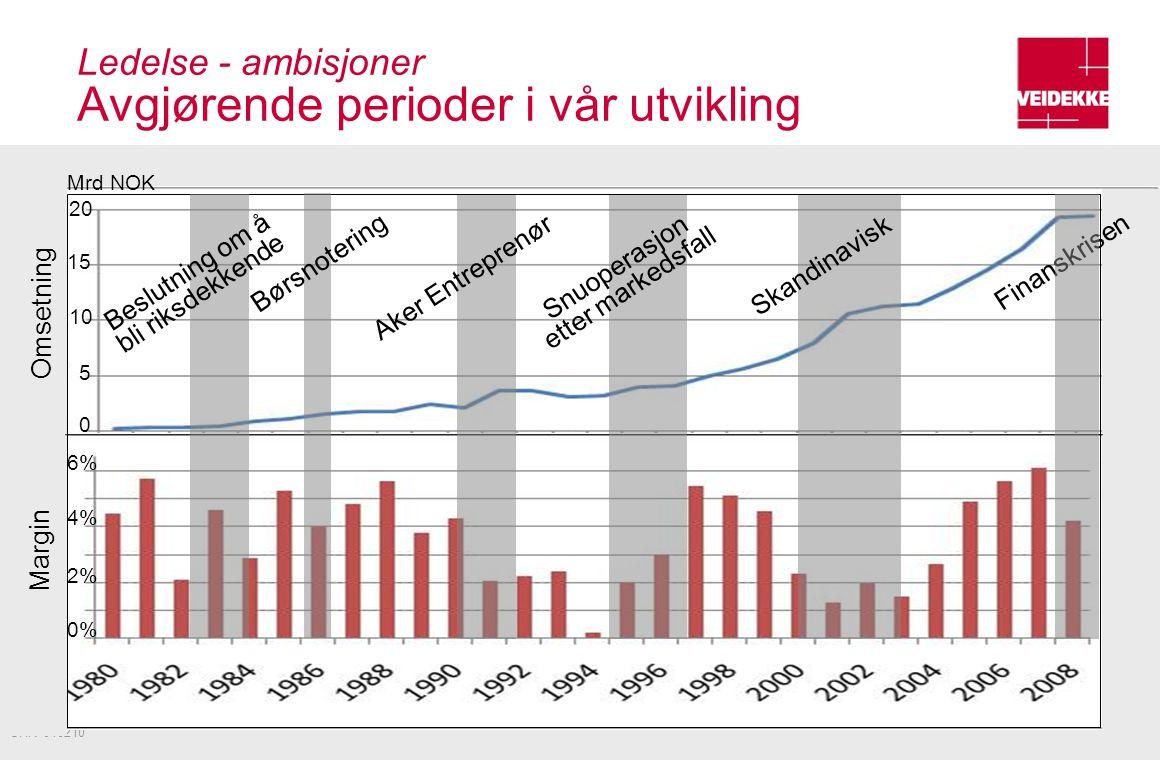 Ledelse - ambisjoner Avgjørende perioder i vår utvikling 27 UHR 040210 Omsetning Margin Mrd NOK 20 15 10 5 0 2% 4% 6% 0% Beslutning om å bli riksdekke