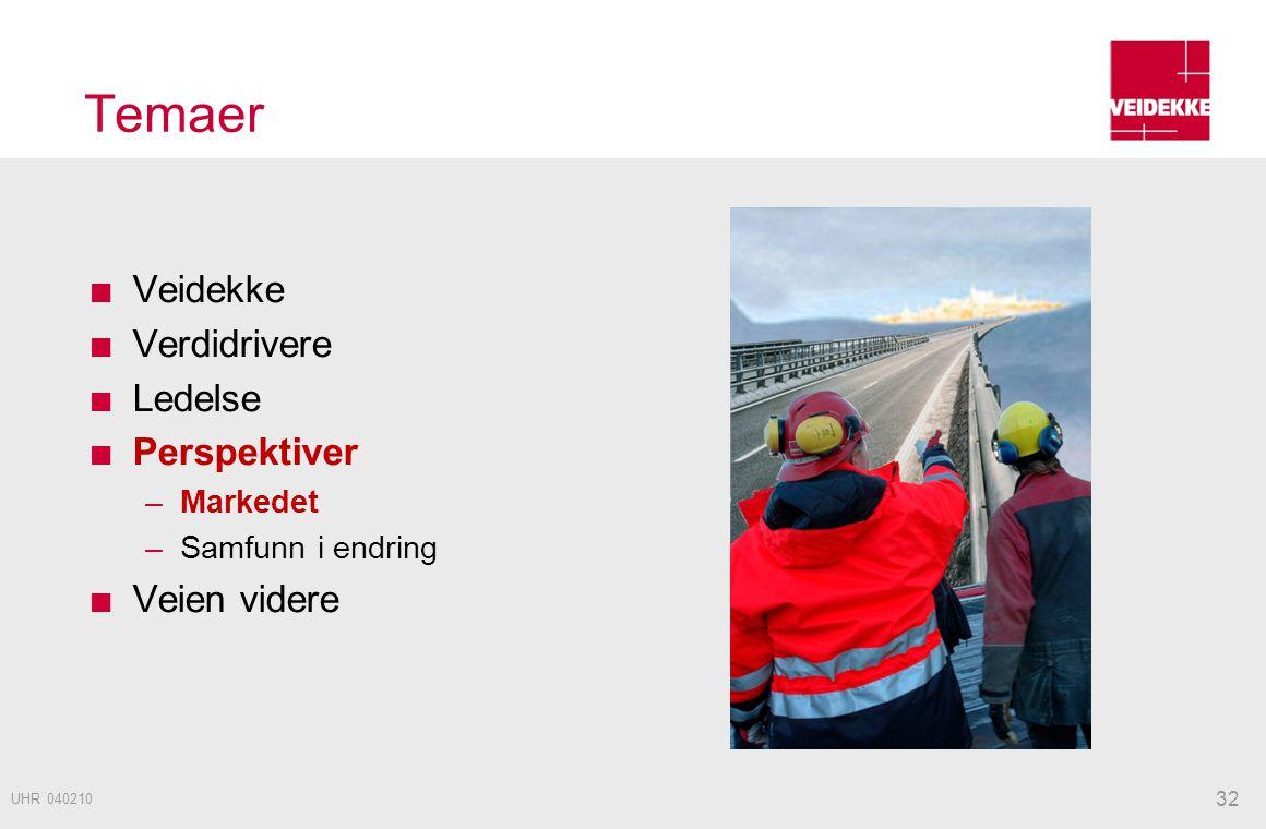 Temaer Veidekke Verdidrivere Ledelse Perspektiver –Markedet –Samfunn i endring Veien videre 32 UHR 040210