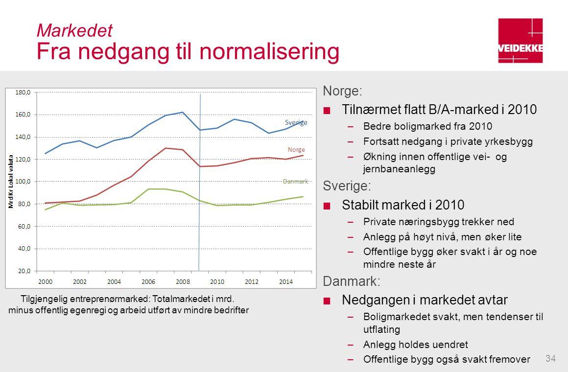 Markedet Fra nedgang til normalisering Norge: Tilnærmet flatt B/A-marked i 2010 –Bedre boligmarked fra 2010 –Fortsatt nedgang i private yrkesbygg –Økn