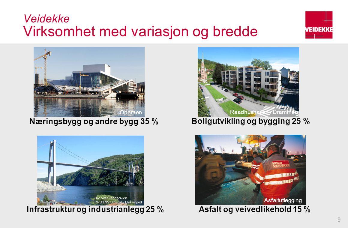 9 Veidekke Virksomhet med variasjon og bredde Asfaltutlegging Raadhushaven - Drammen Boligutvikling og bygging 25 % Infrastruktur og industrianlegg 25