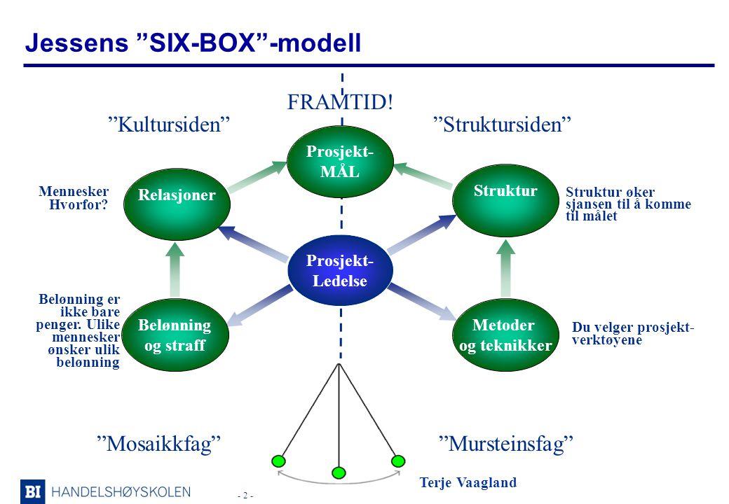 - 2 - Terje Vaagland Jessens SIX-BOX -modell Struktursiden Kultursiden Mennesker Hvorfor.