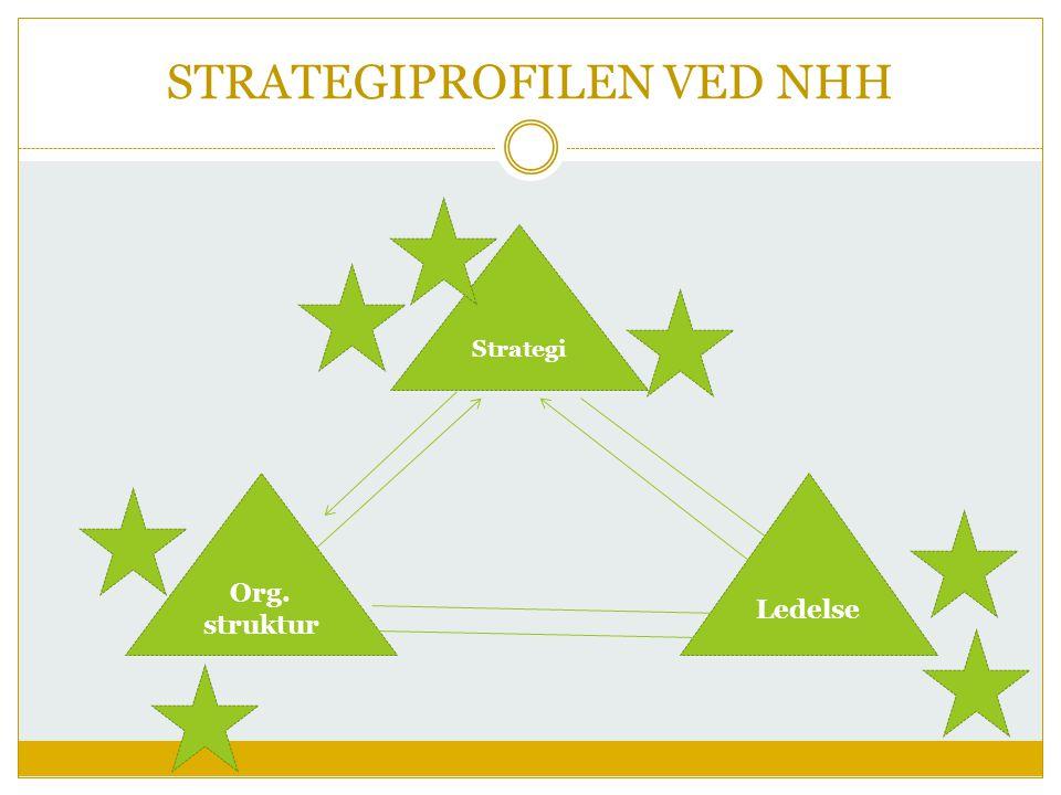 Strategi Org. struktur Ledelse