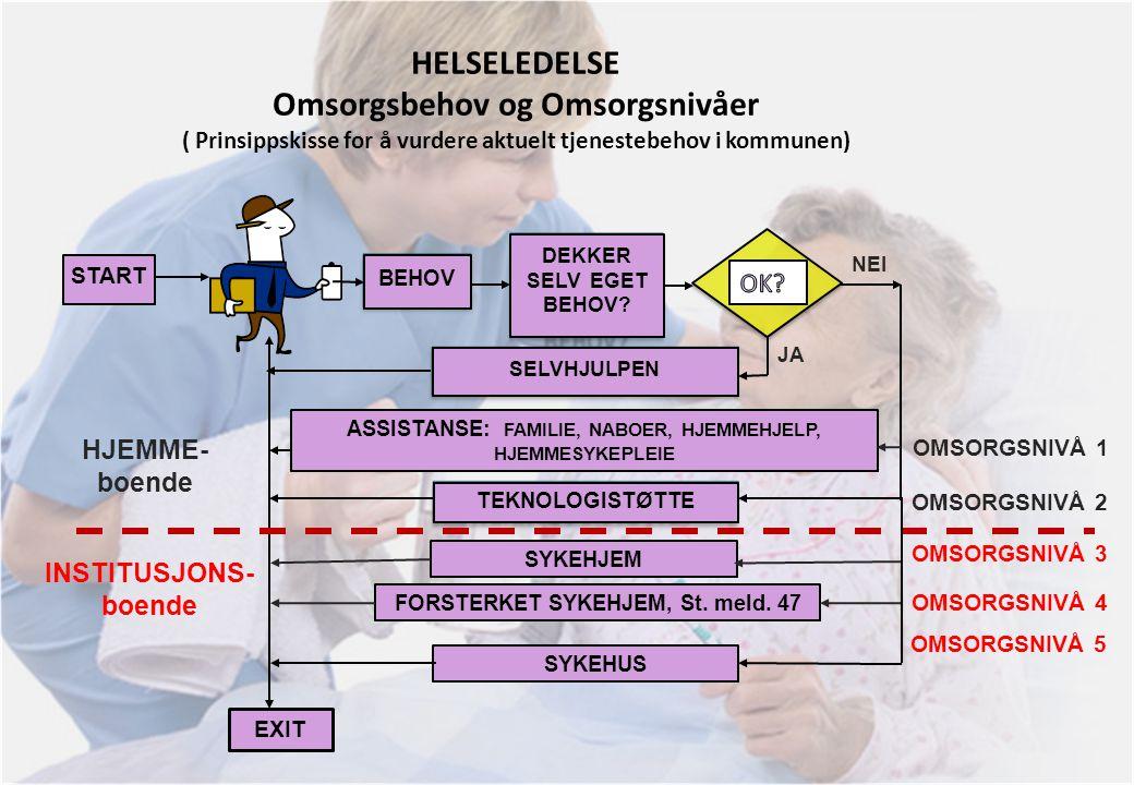 HELSELEDELSE Omsorgsbehov og Omsorgsnivåer ( Prinsippskisse for å vurdere aktuelt tjenestebehov i kommunen) BEHOV DEKKER SELV EGET BEHOV? SELVHJULPEN