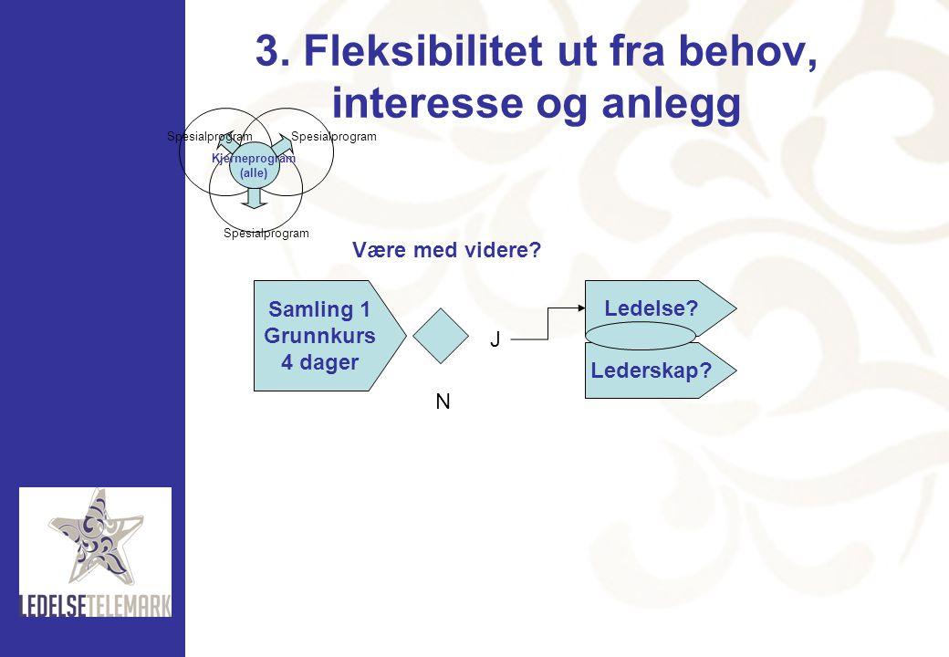 3. Fleksibilitet ut fra behov, interesse og anlegg Kjerneprogram (alle) Spesialprogram Samling 1 Grunnkurs 4 dager Være med videre? N J Ledelse? Leder