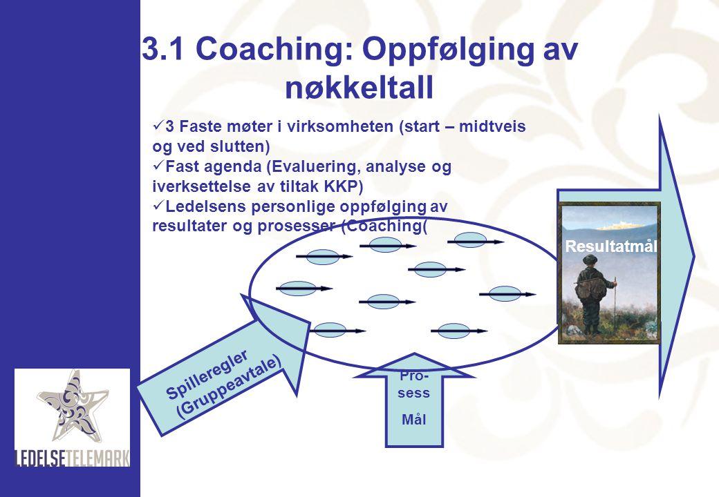 3.1 Coaching: Oppfølging av nøkkeltall Pro- sess Mål Spilleregler (Gruppeavtale)  3 Faste møter i virksomheten (start – midtveis og ved slutten)  Fa