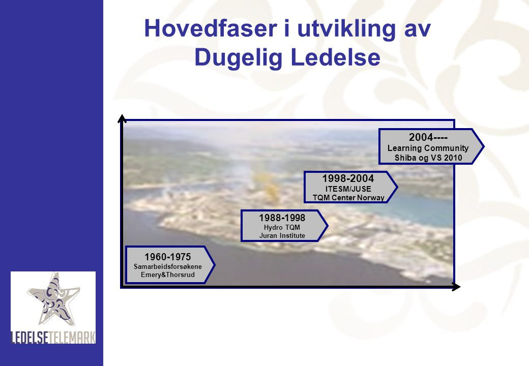 Hovedfaser i utvikling av Dugelig Ledelse 1960-1975 Samarbeidsforsøkene Emery&Thorsrud 1988-1998 Hydro TQM Juran Institute 1998-2004 ITESM/JUSE TQM Center Norway 2004---- Learning Community Shiba og VS 2010