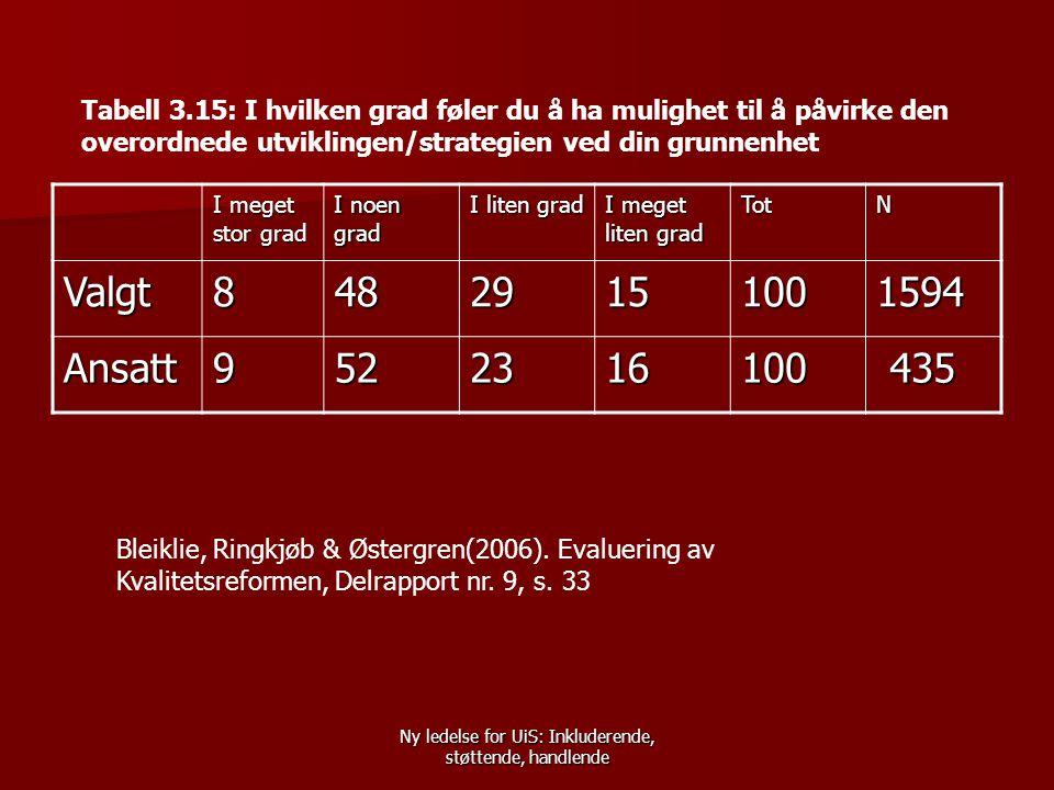 Ny ledelse for UiS: Inkluderende, støttende, handlende Tabell 3.15: I hvilken grad føler du å ha mulighet til å påvirke den overordnede utviklingen/strategien ved din grunnenhet I meget stor grad I noen grad I liten grad I meget liten grad TotN Valgt84829151001594 Ansatt9522316100 435 435 Bleiklie, Ringkjøb & Østergren(2006).